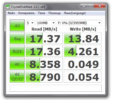 "Результаты теста ""Transcend 4GB  120x"""